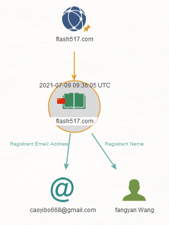 We also ran the transforms To Registrant Name [WhoisXML] and To Registrant Organization [WhoisXML].