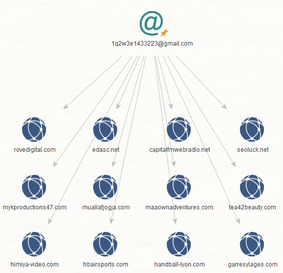 Below are some of the connected domains whose latest WHOIS records contain the email addresses