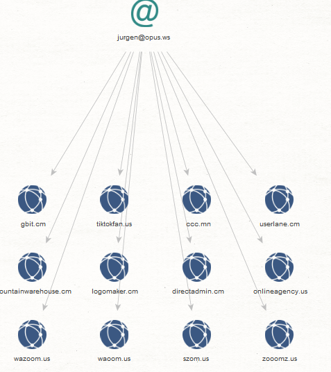 Exposing a Currently Active Domain Portfolio of Currently Active High-Profile Cybercriminals Internationally
