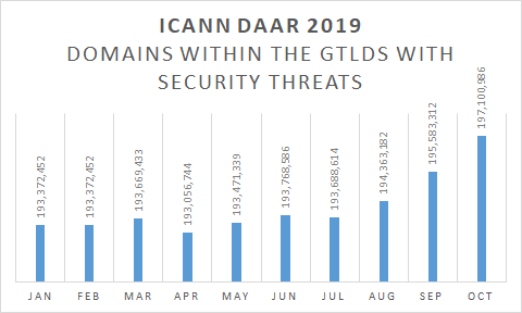 DAAR Domains with security threats