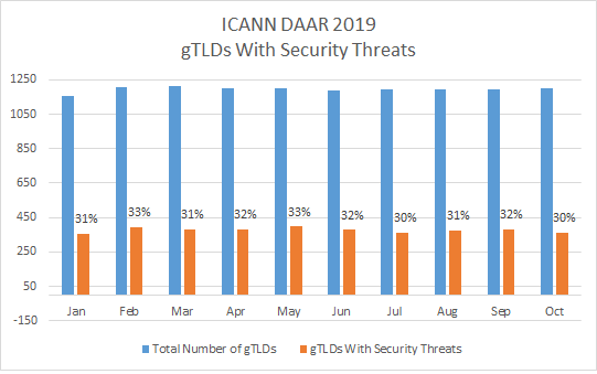 DAAR gTLDs with security threats