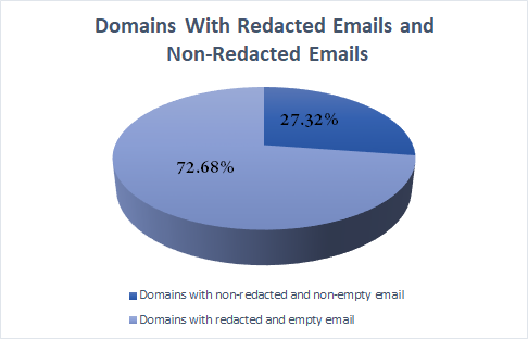 Domains with redacted and nonredacted emails