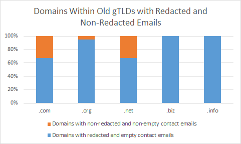 Old gTLDs Redacted and Nonredacted emails